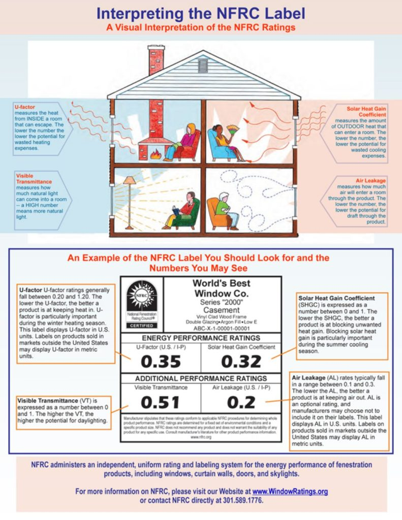window ratings, NFRC label