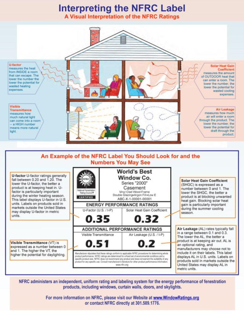 window ratings, NFRC label